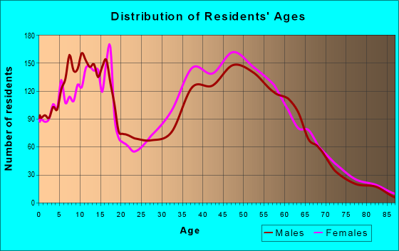 Age and Sex of Residents in zip code 29016