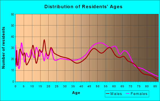 Age and Sex of Residents in zip code 29018