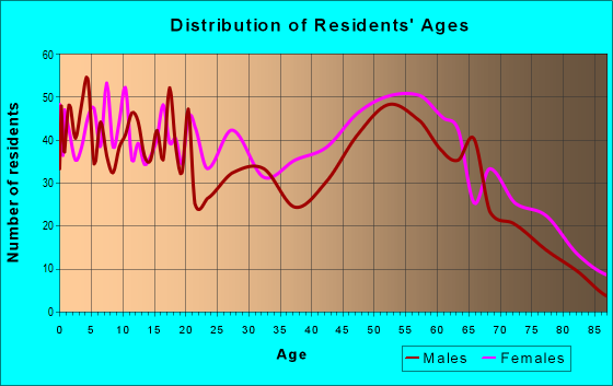 Age and Sex of Residents in zip code 29059