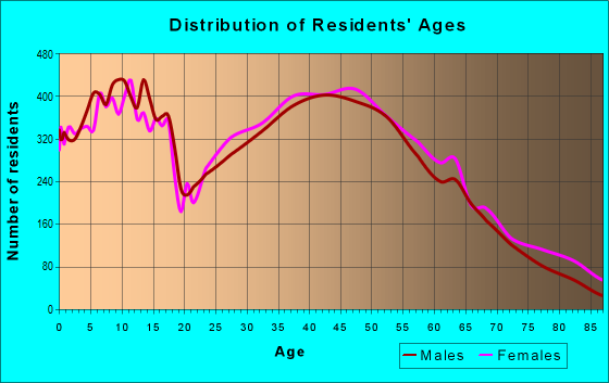 Age and Sex of Residents in zip code 29072
