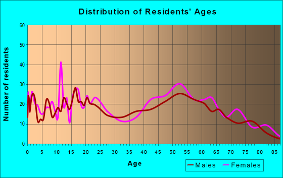 Age and Sex of Residents in zip code 29125
