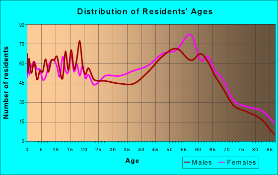 Age and Sex of Residents in zip code 29135