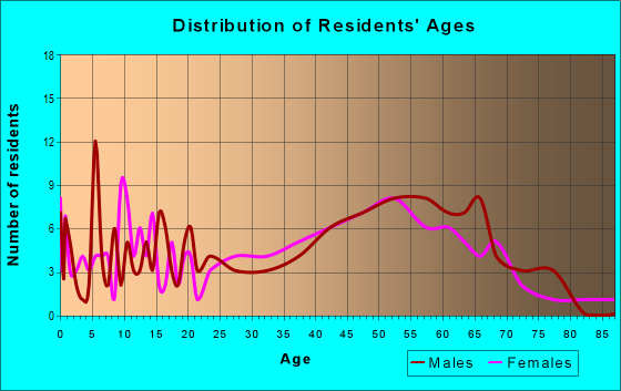 Age and Sex of Residents in zip code 29145