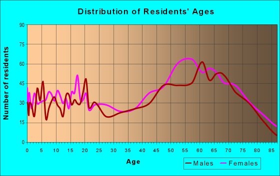 Age and Sex of Residents in zip code 29148