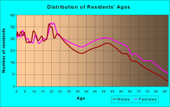 Age and Sex of Residents in zip code 29150