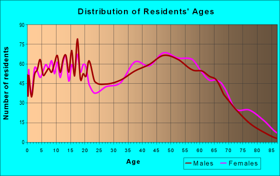 Age and Sex of Residents in zip code 29160