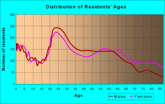 Age and Sex of Residents in zip code 29169
