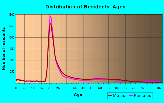 Age and Sex of Residents in zip code 29201