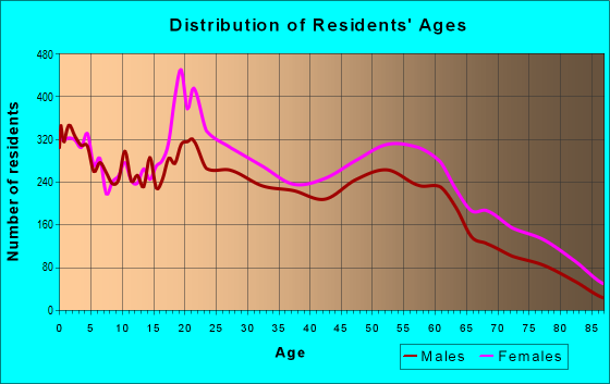Age and Sex of Residents in zip code 29203