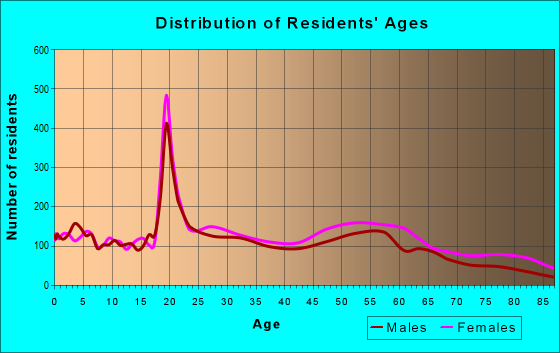 Age and Sex of Residents in zip code 29204