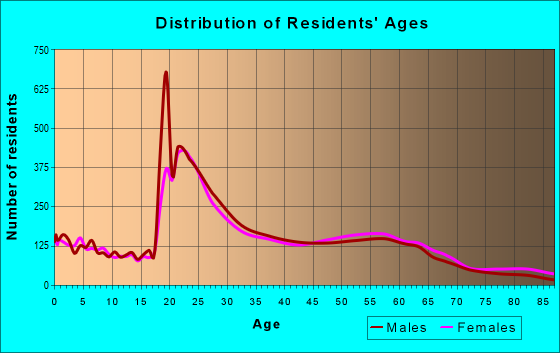 Age and Sex of Residents in zip code 29205