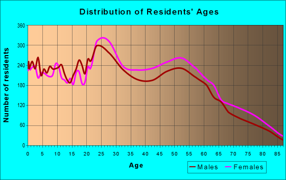 Age and Sex of Residents in zip code 29209