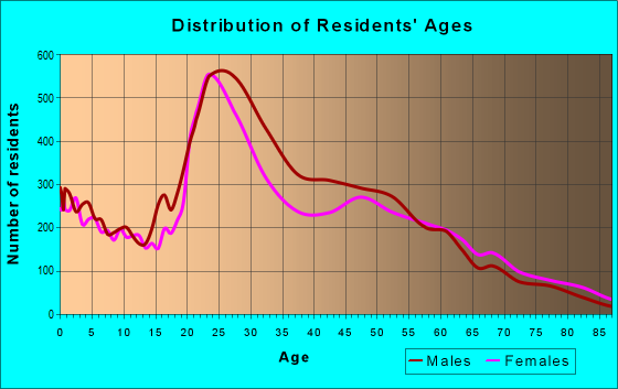 Age and Sex of Residents in zip code 29210