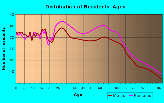 Age and Sex of Residents in zip code 29223