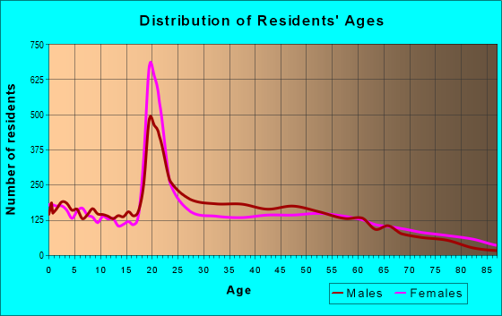 Age and Sex of Residents in zip code 29303