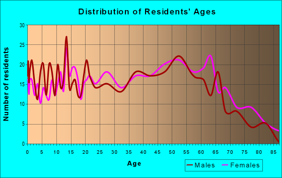 Age and Sex of Residents in zip code 29321
