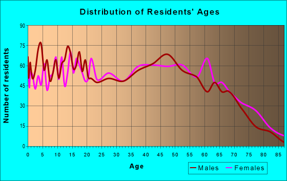 Age and Sex of Residents in zip code 29330