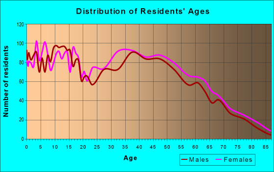 Age and Sex of Residents in zip code 29334