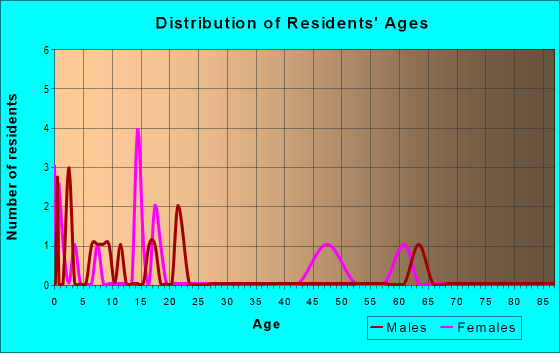 Age and Sex of Residents in zip code 29338