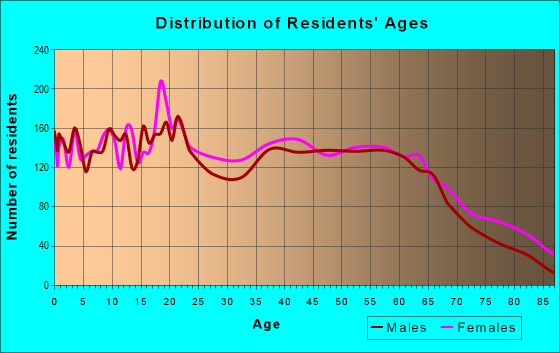 Age and Sex of Residents in zip code 29340