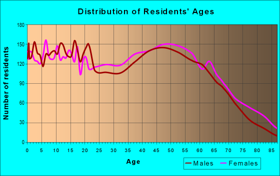 Age and Sex of Residents in zip code 29341