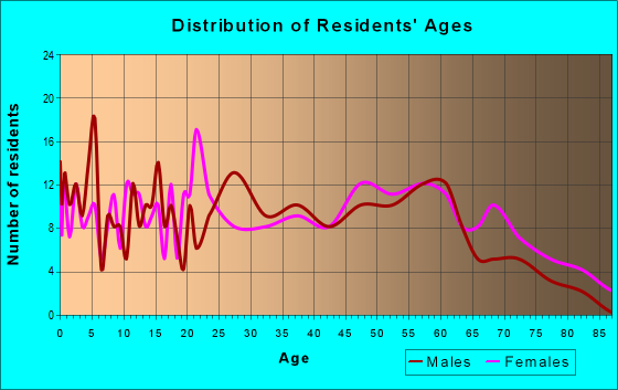 Age and Sex of Residents in zip code 29351