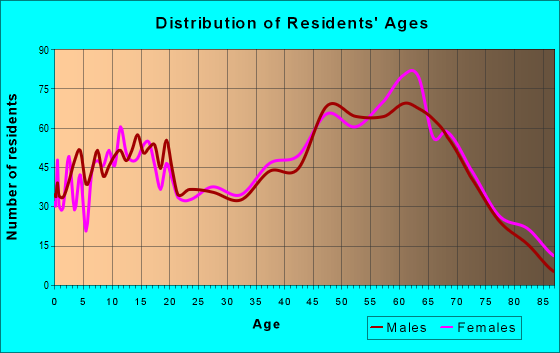 Age and Sex of Residents in zip code 29356