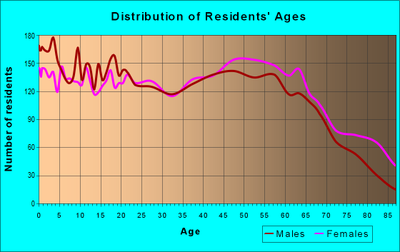 Age and Sex of Residents in zip code 29360