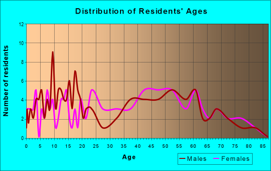 Age and Sex of Residents in zip code 29364