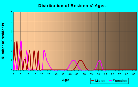 Age and Sex of Residents in zip code 29375