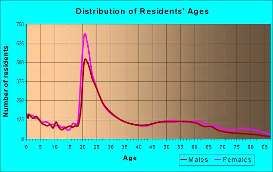 Age and Sex of Residents in zip code 29403