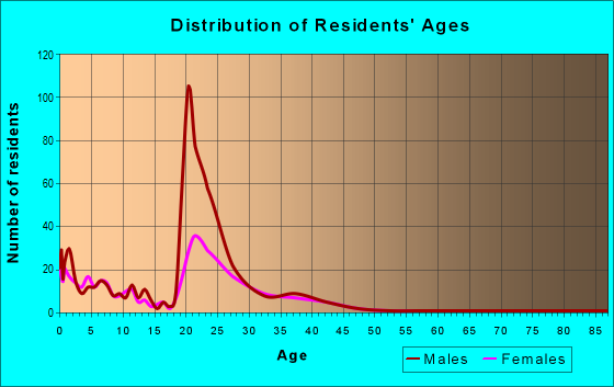 Age and Sex of Residents in zip code 29404