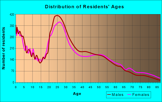 Age and Sex of Residents in zip code 29406