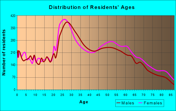 Age and Sex of Residents in zip code 29412