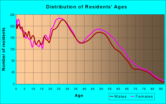 Age and Sex of Residents in zip code 29418