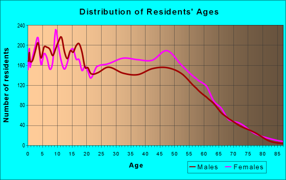 Age and Sex of Residents in zip code 29420