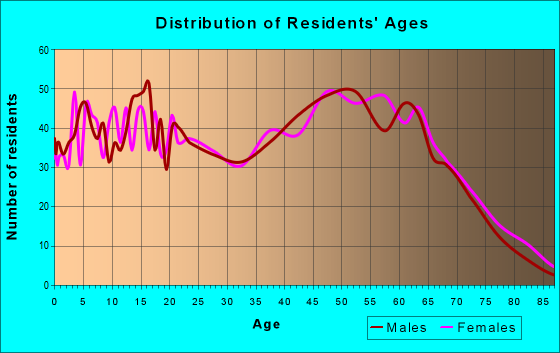 Age and Sex of Residents in zip code 29431