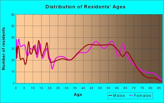 Age and Sex of Residents in zip code 29435