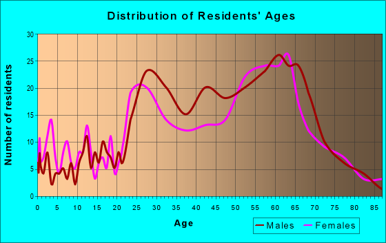 Age and Sex of Residents in zip code 29439