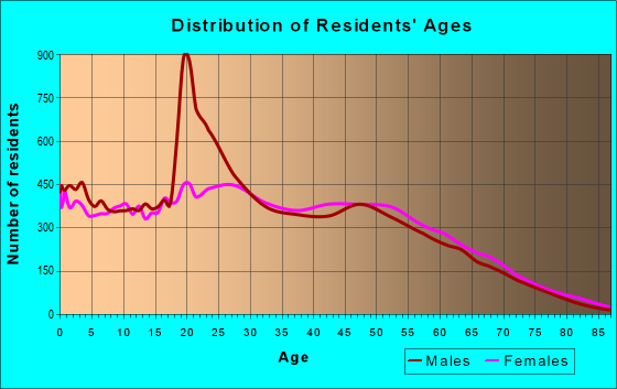 Age and Sex of Residents in zip code 29445