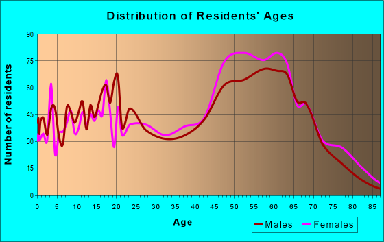 Age and Sex of Residents in zip code 29449