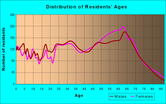 Age and Sex of Residents in zip code 29455