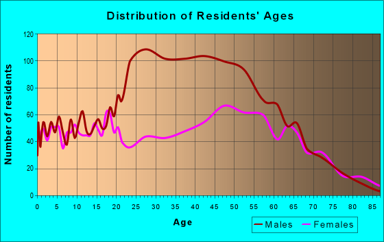 Age and Sex of Residents in zip code 29472