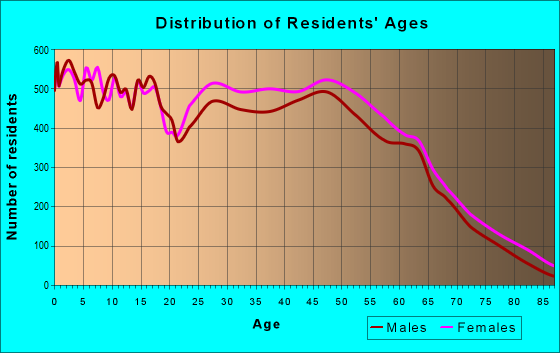 Age and Sex of Residents in zip code 29483