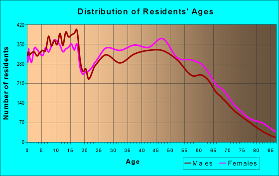 Age and Sex of Residents in zip code 29485