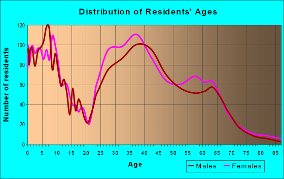 Age and Sex of Residents in zip code 29492