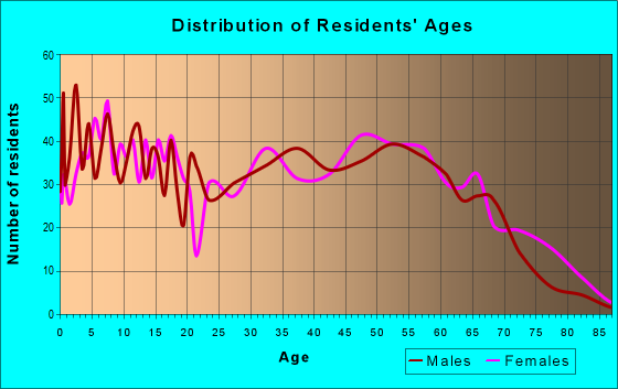 Age and Sex of Residents in zip code 29511