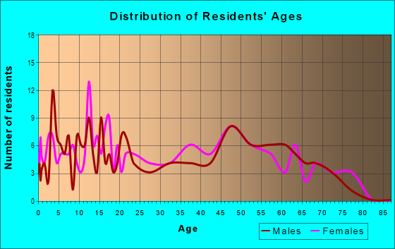 Age and Sex of Residents in zip code 29516