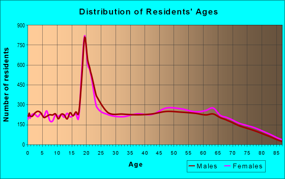 Age and Sex of Residents in zip code 29526
