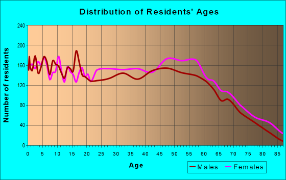 Age and Sex of Residents in zip code 29527